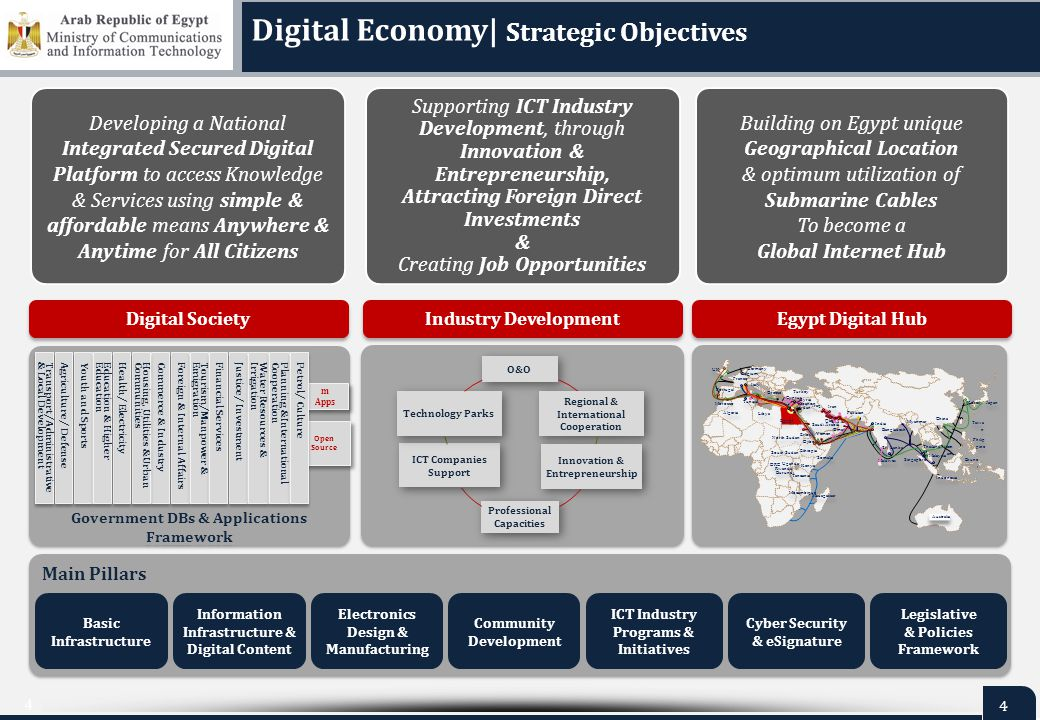 4 4 Digital Economy| Strategic Objectives Main Pillars Cyber Security & eSignature Information Infrastructure & Digital Content Electronics Design & M