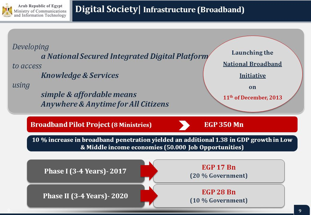 9 9 Developing a National Secured Integrated Digital Platform to access Knowledge & Services using simple & affordable means Anywhere & Anytime for Al