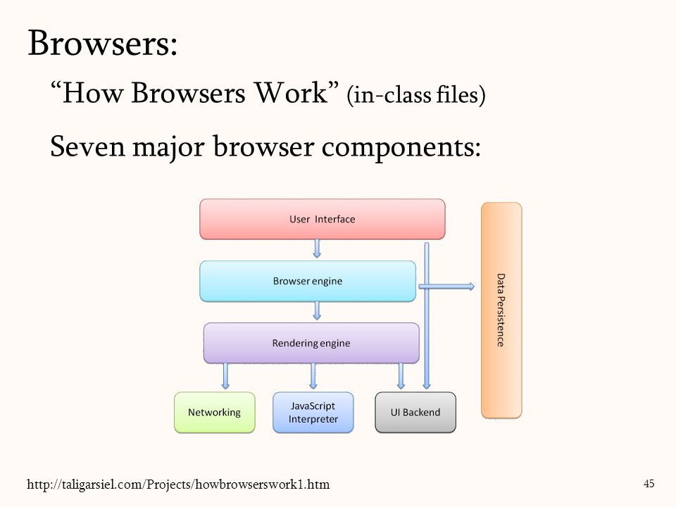 How Browsers Work (in-class files) Seven major browser components: Browsers: 45 http://taligarsiel.com/Projects/howbrowserswork1.htm