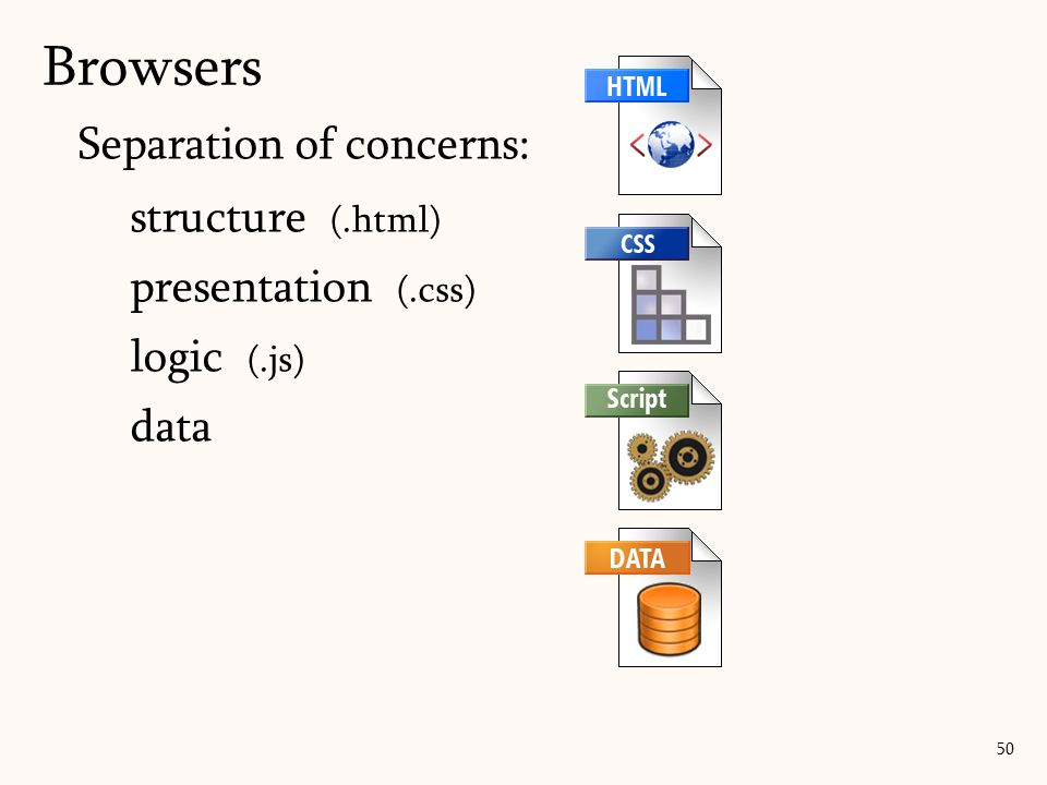 Separation of concerns: structure (.html) presentation (.css) logic (.js) data Browsers 50