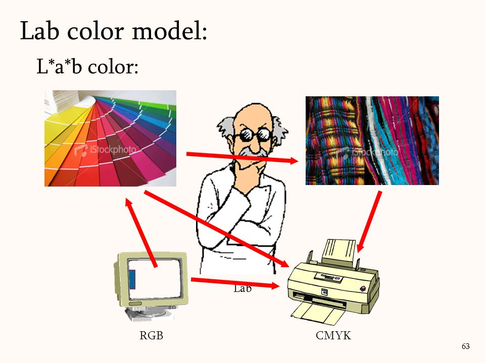 L*a*b color: Lab color model: 63 RGB CMYK Lab