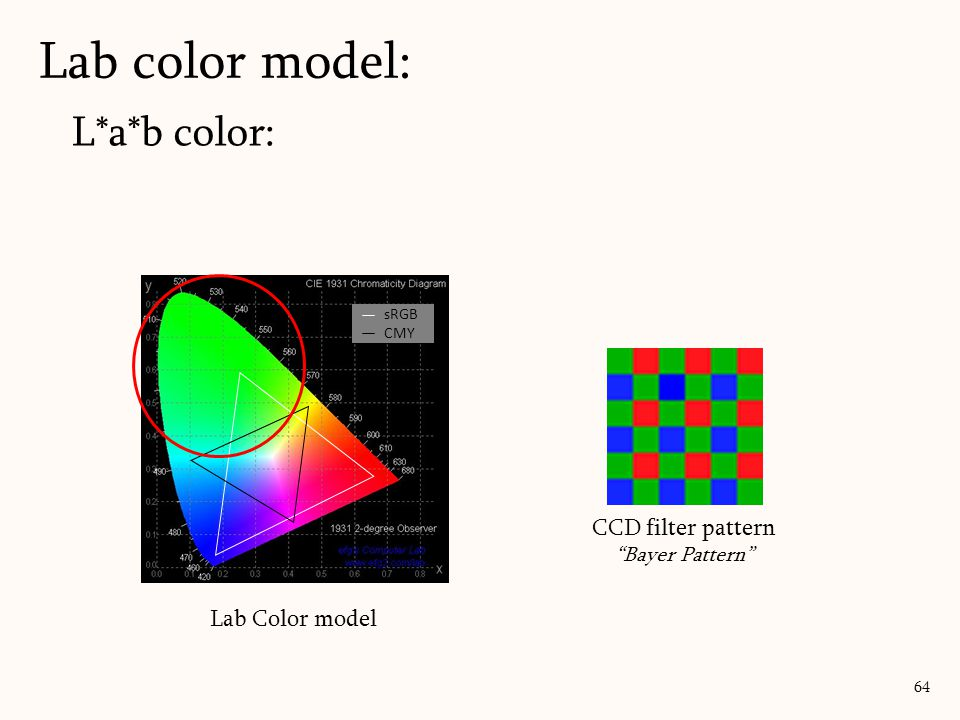 L*a*b color: Lab color model: 64 CCD filter pattern Bayer Pattern Lab Color model sRGB CMY