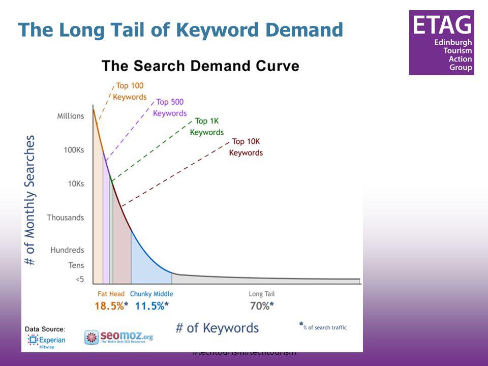 #techtourism#techtourism The Long Tail of Keyword Demand