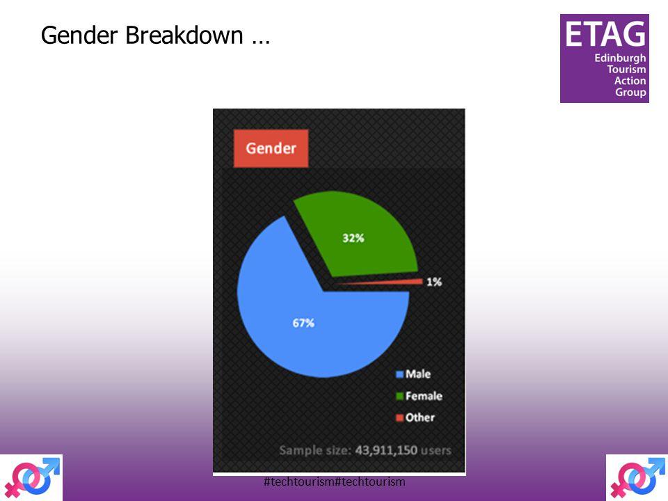 #techtourism#techtourism Gender Breakdown …