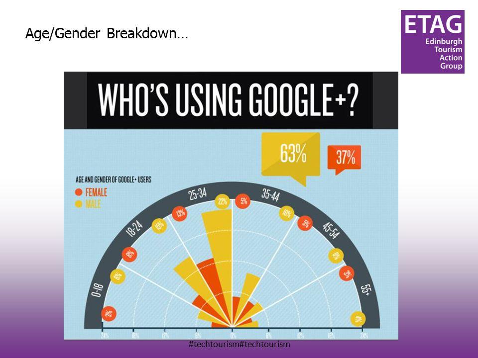 #techtourism#techtourism Age/Gender Breakdown…