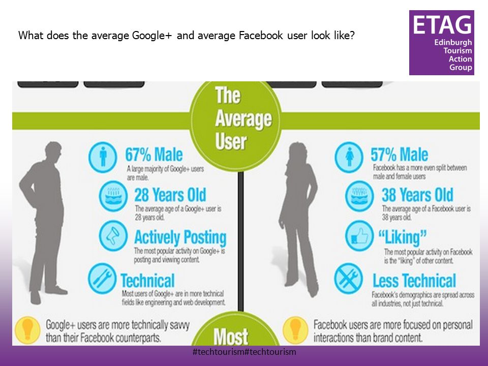 #techtourism#techtourism What does the average Google+ and average Facebook user look like?