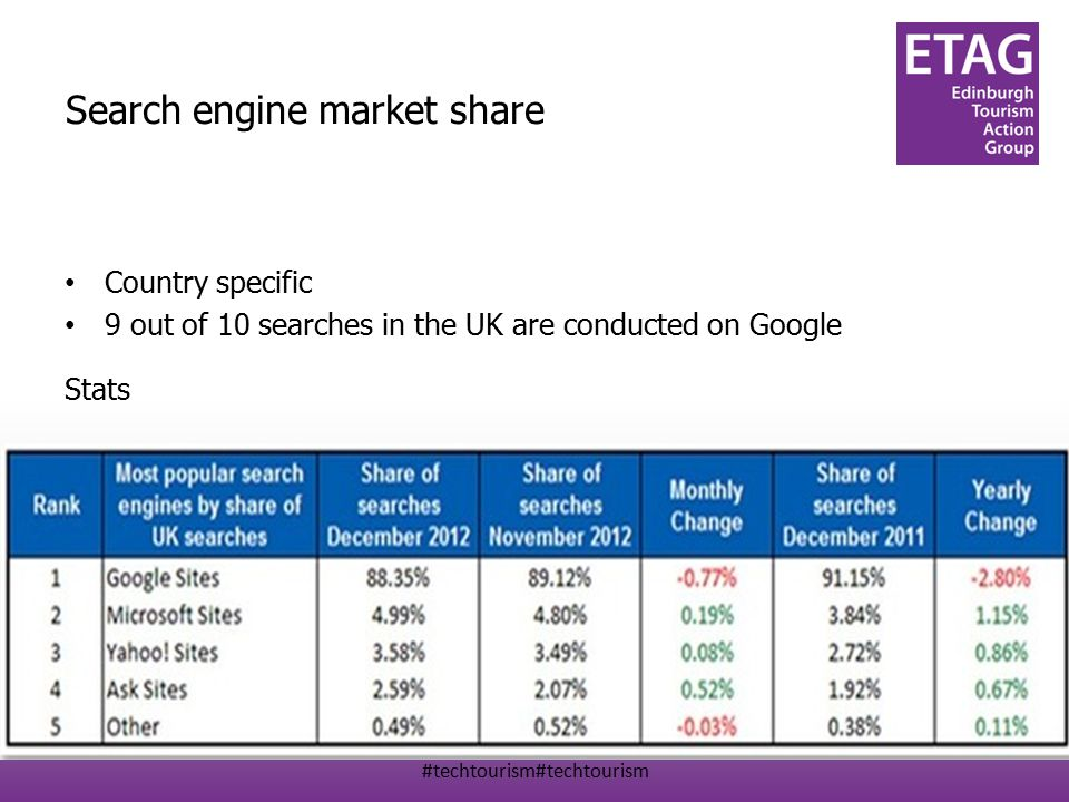 #techtourism#techtourism Search engine market share Country specific 9 out of 10 searches in the UK are conducted on Google Stats