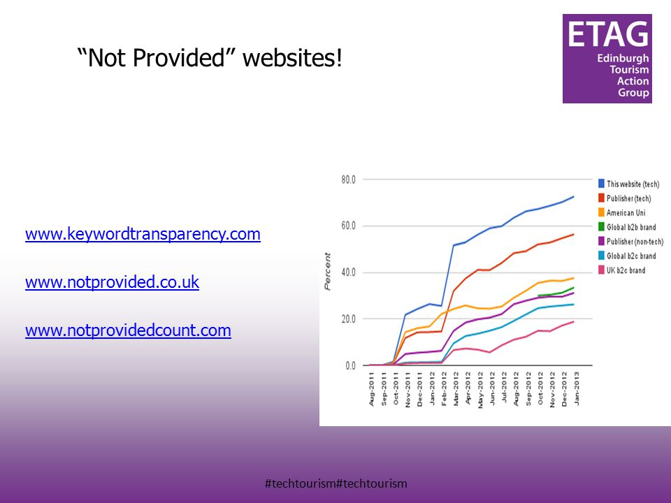 #techtourism#techtourism Not Provided websites.
