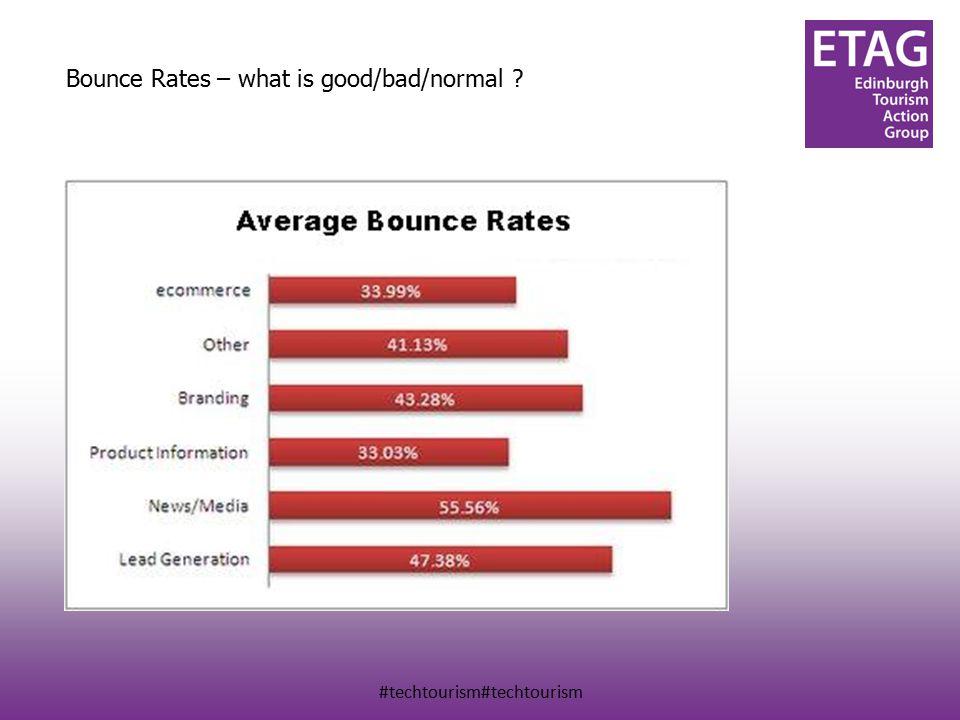 #techtourism#techtourism Bounce Rates – what is good/bad/normal