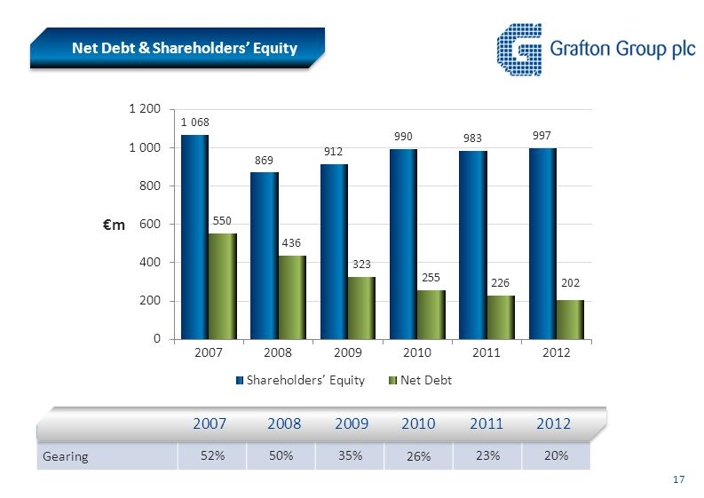 Net Debt & Shareholders' Equity Gearing 52%50%35% 26% 23%20% 2007200820092010 2011 2012 17