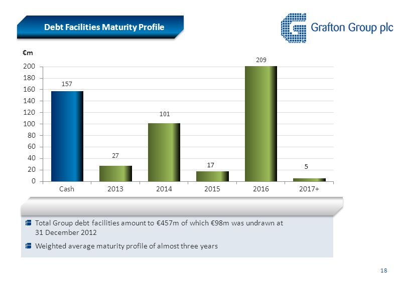 Total Group debt facilities amount to €457m of which €98m was undrawn at 31 December 2012 Weighted average maturity profile of almost three years Debt Facilities Maturity Profile 18