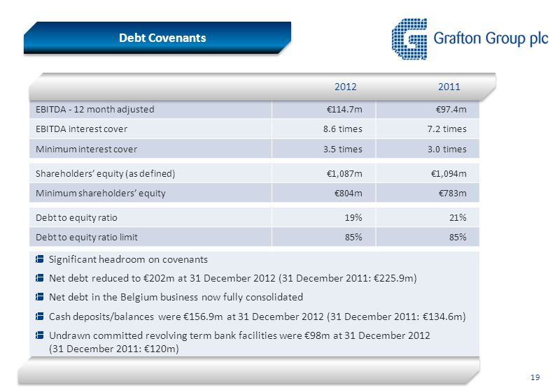 Debt Covenants EBITDA - 12 month adjusted€114.7m€97.4m EBITDA interest cover8.6 times7.2 times Minimum interest cover3.5 times3.0 times Shareholders'