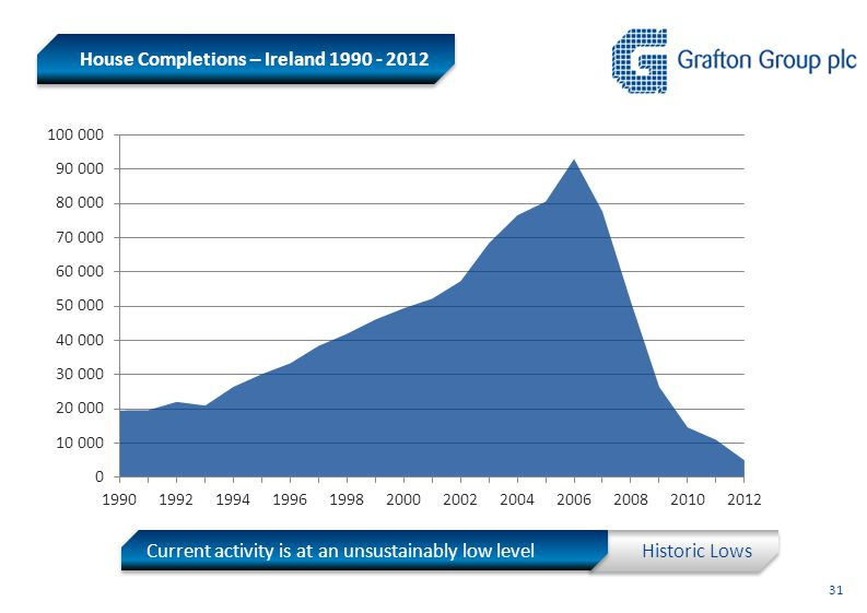 Historic Lows House Completions – Ireland 1990 - 2012 Current activity is at an unsustainably low level 31