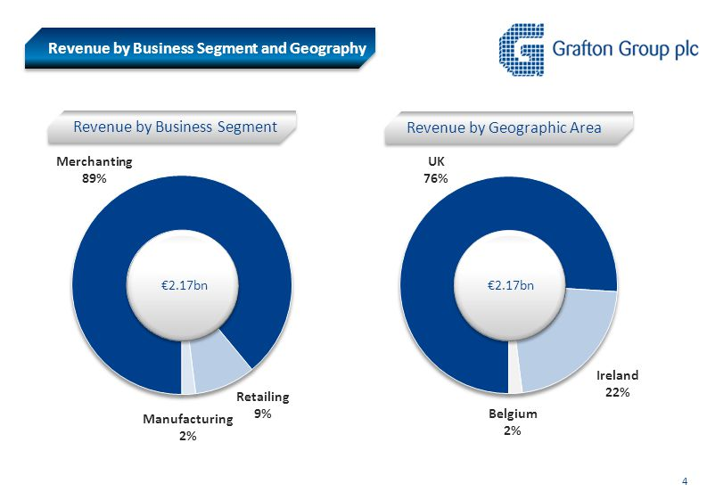 Revenue by Geographic Area Revenue by Business Segment €2.17bn Revenue by Business Segment and Geography Manufacturing 2% Retailing 9% UK 76% Ireland