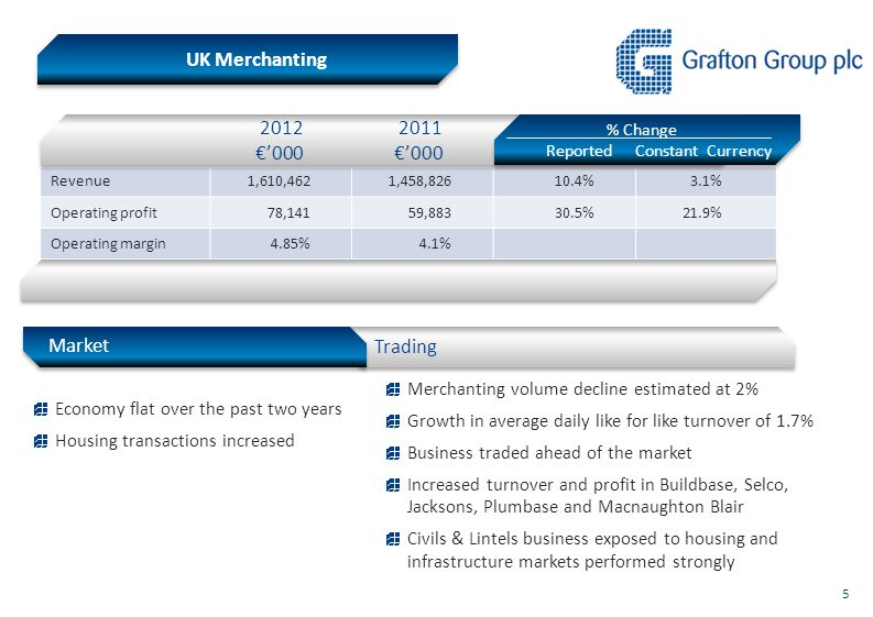 UK Merchanting Revenue1,610,4621,458,82610.4%3.1% Operating profit78,14159,88330.5%21.9% Operating margin4.85%4.1% 2012 2011 €'000 €'000 % Change Repo