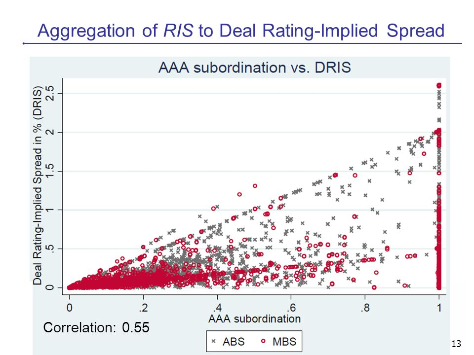 13 Aggregation of RIS to Deal Rating-Implied Spread Correlation: 0.55
