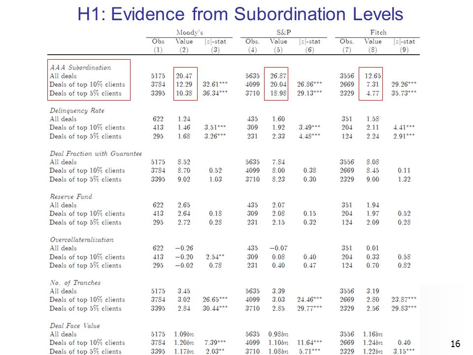 H1: Evidence from Subordination Levels 16
