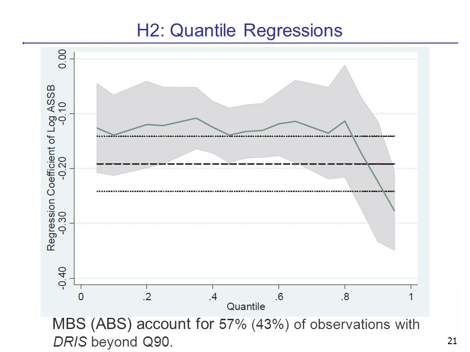 21 H2: Quantile Regressions MBS (ABS) account for 57% (43%) of observations with DRIS beyond Q90.