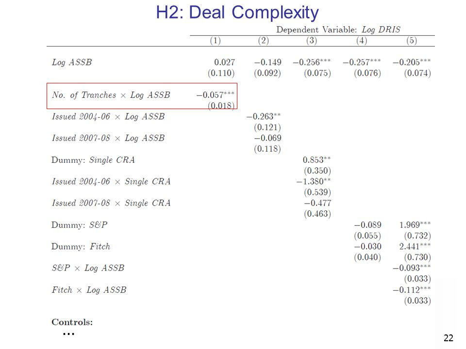 … 22 H2: Deal Complexity