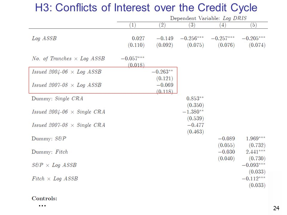 … 24 H3: Conflicts of Interest over the Credit Cycle
