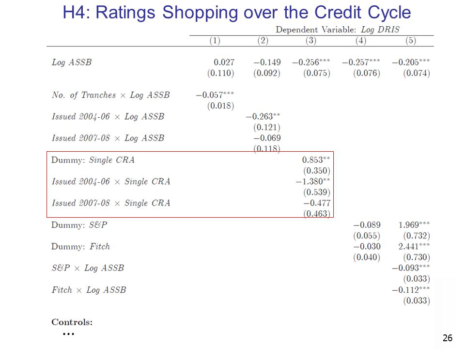 … 26 H4: Ratings Shopping over the Credit Cycle