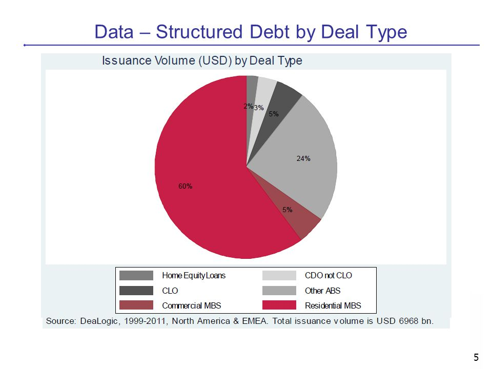 5 Data – Structured Debt by Deal Type