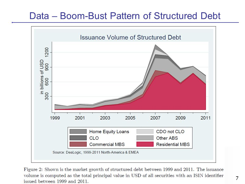 7 Data – Boom-Bust Pattern of Structured Debt