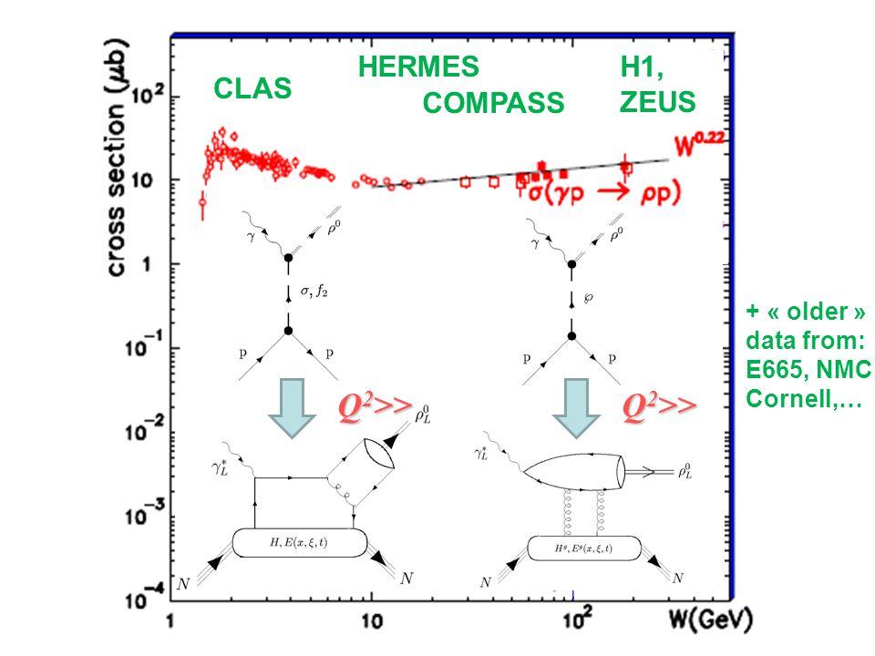 H1, ZEUS, Q 2 >> H1, ZEUS CLAS HERMES COMPASS + « older » data from: E665, NMC, Cornell,…