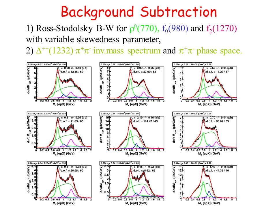 1) Ross-Stodolsky B-W for  0 (770), f 0 (980) and f 2 (1270) with variable skewedness parameter, 2)  ++ (1232)  +  - inv.mass spectrum and  +  -