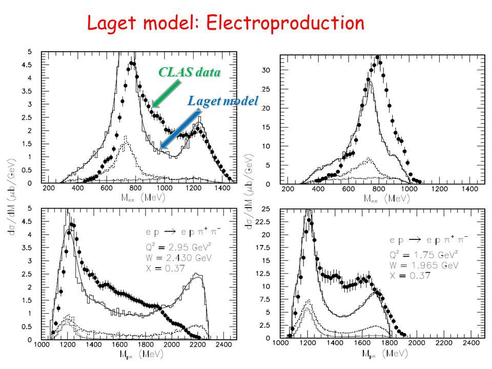 Laget model: Electroproduction CLAS data Laget model