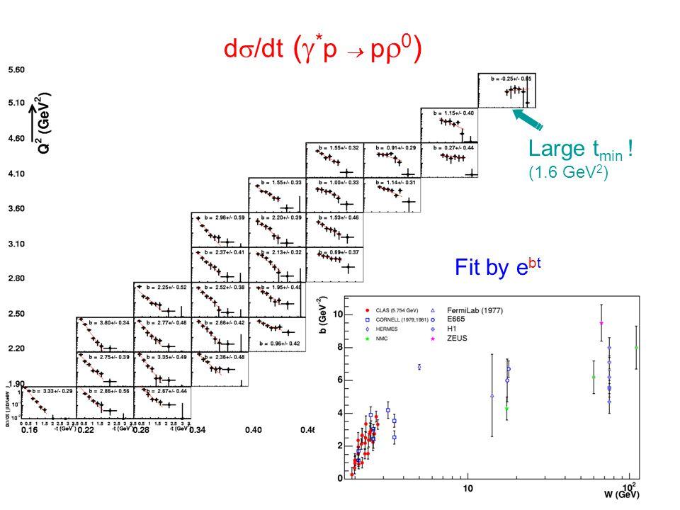 d  /dt (  * p  p  0 ) Fit by e bt Large t min ! (1.6 GeV 2 )