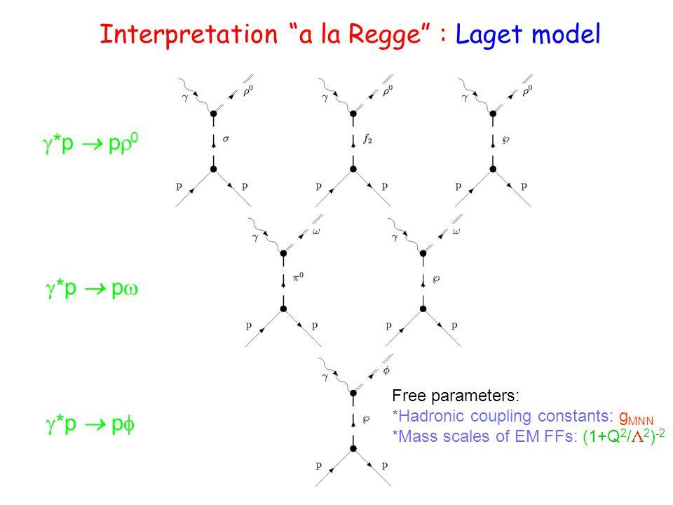 Interpretation a la Regge : Laget model  *p  p  0  *p  p   *p  p  Free parameters: *Hadronic coupling constants: g MNN *Mass scales of EM FFs: (1+Q 2 /  2 ) -2