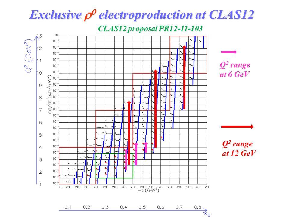 Exclusive    electroproduction at CLAS12 CLAS12 proposal PR12-11-103 Q 2 range at 6 GeV Q 2 range at 12 GeV