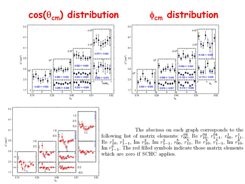 cos(  cm ) distribution  cm distribution