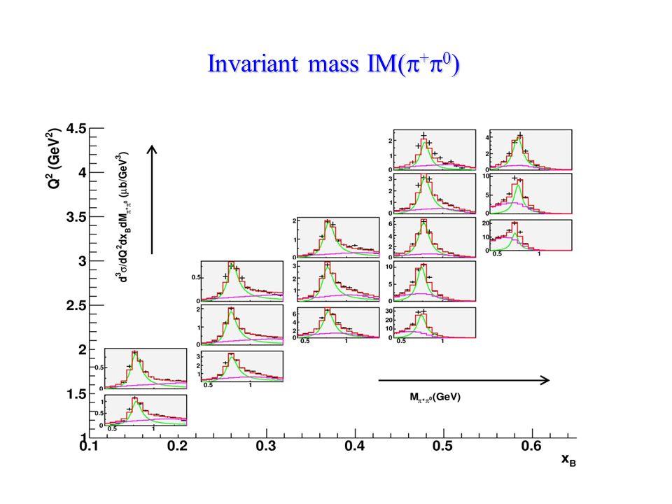 Invariant mass IM(  +  0 )
