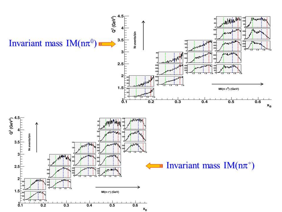 Invariant mass IM(n  0 ) Invariant mass IM(n  + )