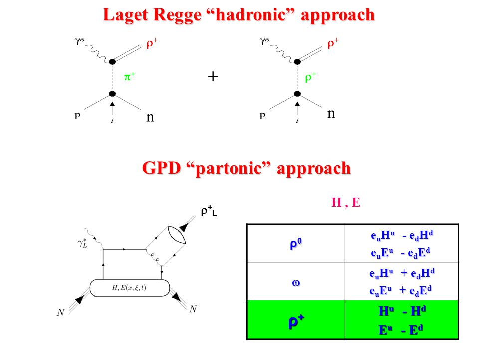 Laget Regge hadronic approach Laget Regge hadronic approach + ++ ++ ++ n ++ n GPD partonic approach GPD partonic approach +L+L H, E ρ0ρ0ρ0ρ0 e u H u - e d H d e u E u - e d E d  e u H u + e d H d e u E u + e d E d ρ+ρ+ρ+ρ+ H u - H d E u - E d