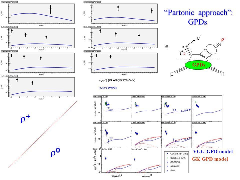 (*) Partonic approach : GPDs GPDs 00 VGG GPD model GK GPD model ++ GPDs p n LL  e e'e'
