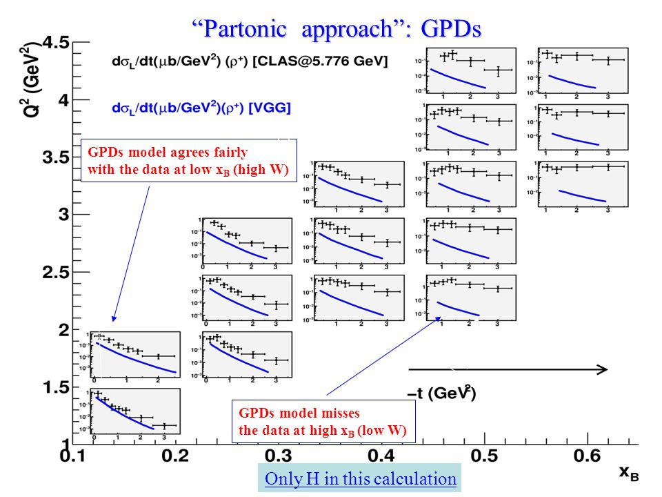 "GPDs model agrees fairly with the data at low x B (high W) GPDs model misses the data at high x B (low W) (*) ""Partonic approach"": GPDs Only H in this"