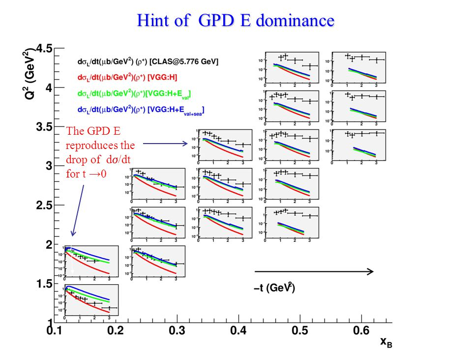 (*) Hint of GPD E dominance The GPD E reproduces the drop of d  /dt for t →0