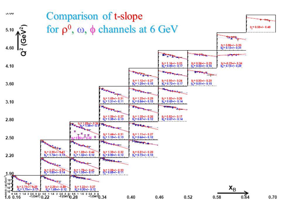 Comparison of t-slope for    channels at 6 GeV