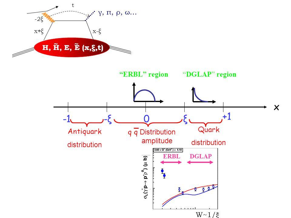 H, H, E, E (x,ξ,t) ~~ x+ξx-ξ t γ, π, ρ, ω… -2ξ x ξ-ξ-ξ +1 0 Quark distribution q q Distribution amplitude Antiquark distribution ERBL region DGLAP region W~1/  ERBLDGLAP