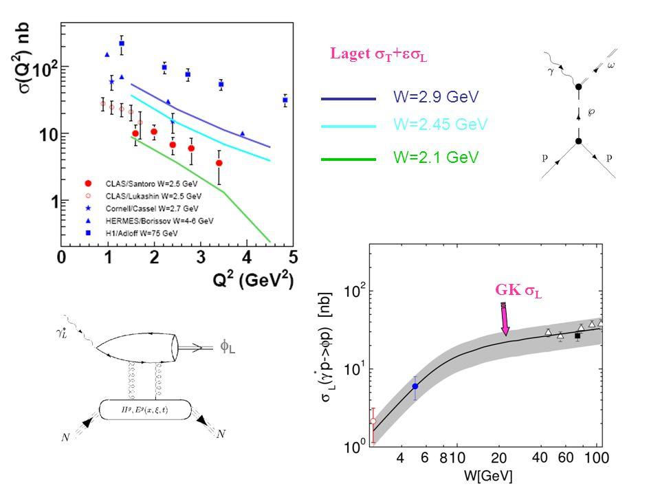 GK  L LL Laget  T +  L W=2.9 GeV W=2.45 GeV W=2.1 GeV