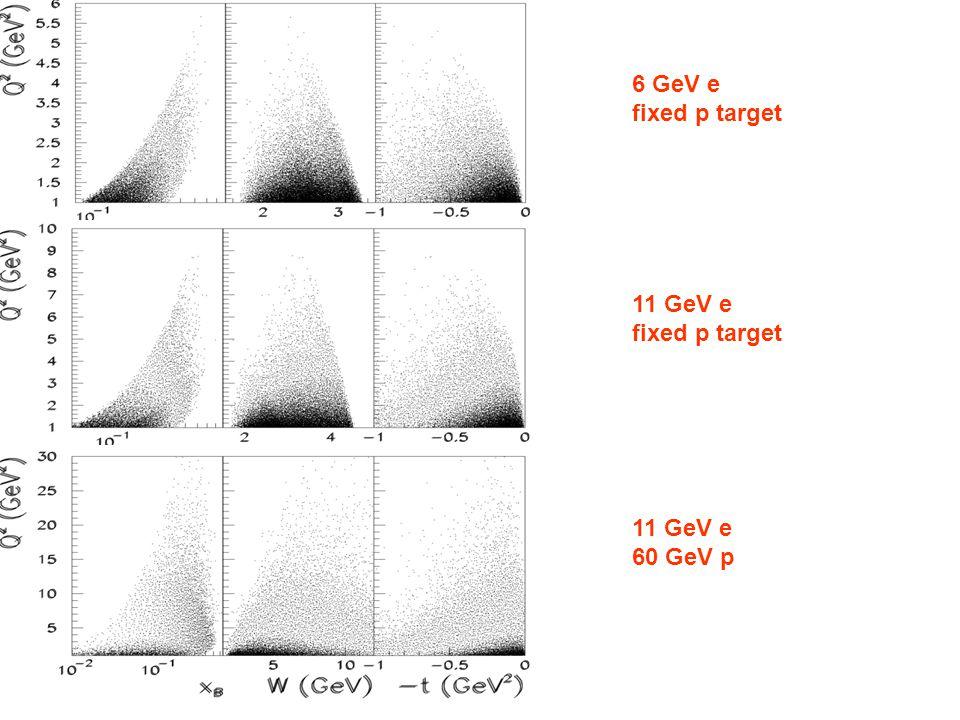 6 GeV e fixed p target 11 GeV e fixed p target 11 GeV e 60 GeV p