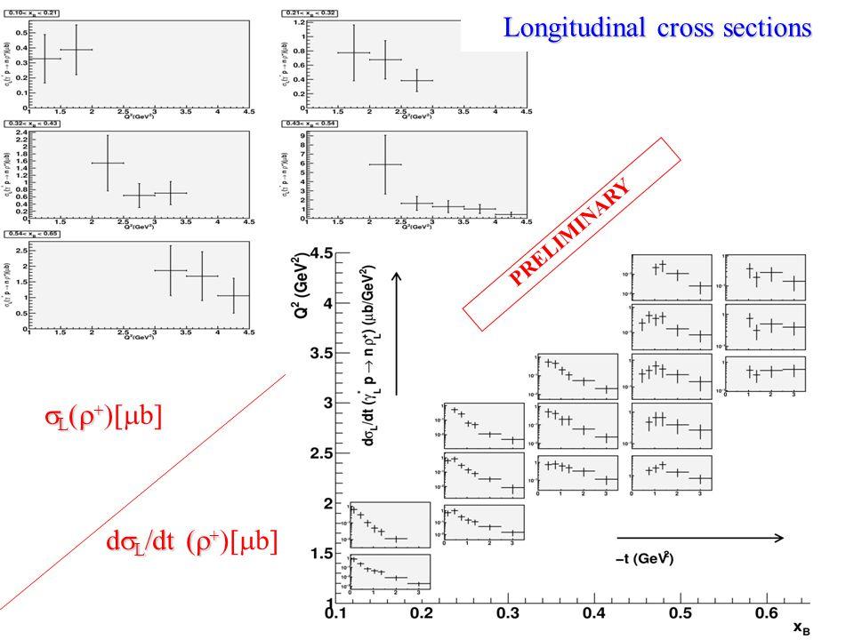 L (    L (    b  d  L  dt (   d  L  dt (    b  Longitudinal cross sections PRELIMINARY