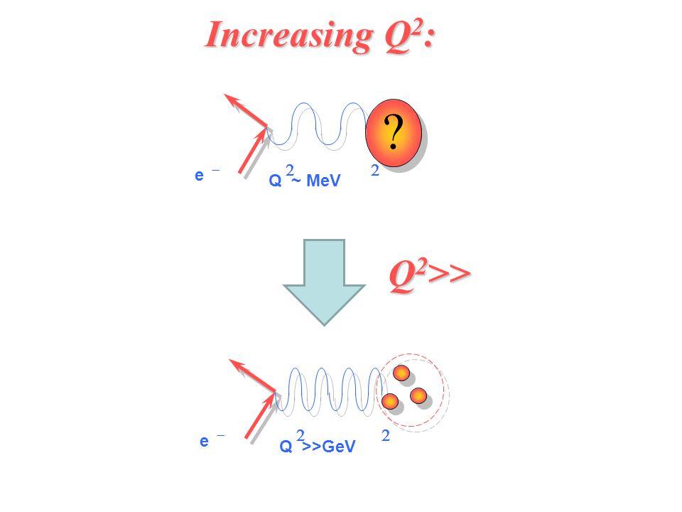  e  e  Q ~ MeV  Q >>GeV  Increasing Q 2 : Q 2 >>