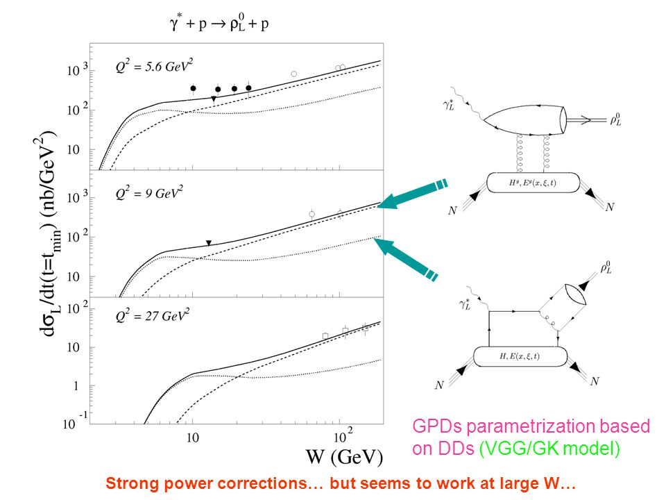 GPDs parametrization based on DDs (VGG/GK model) Strong power corrections… but seems to work at large W…
