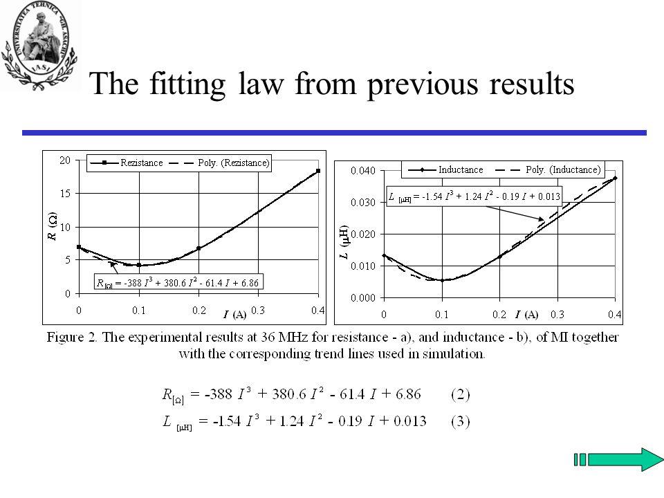 Simulation Step I/H I Z LS H ex I HF Z(H ex, I HF, T a ) H NF Z(H ex, I HF ) HQHQ TaTa I 1 = 0.2 A Figure 3.