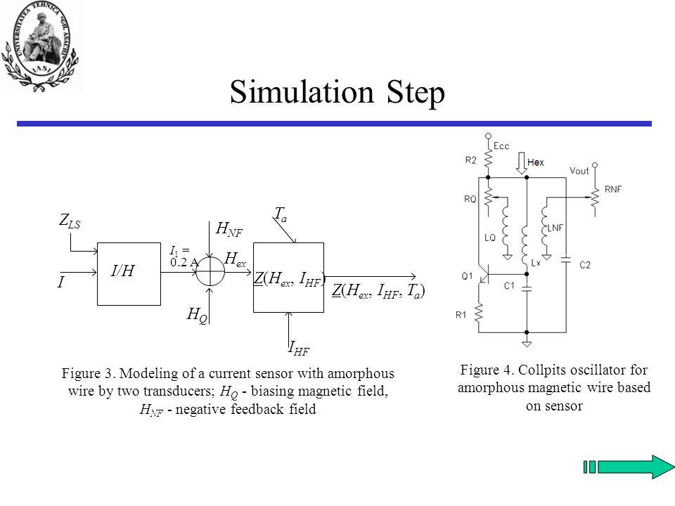 Simulation Step I/H I Z LS H ex I HF Z(H ex, I HF, T a ) H NF Z(H ex, I HF ) HQHQ TaTa I 1 = 0.2 A Figure 3. Modeling of a current sensor with amorpho