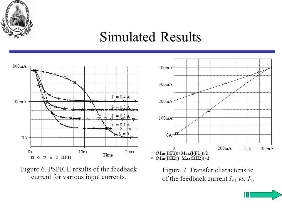 Simulated Results I_I1 0 200mA 400mA 2*Max(V(E1:OUT+) - V(E1:OUT-))/(Max(I(H1)) - Min(I(H1))) 55 10  15  20  Figure 8.